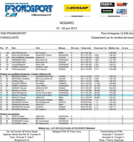 Resultat Promosport Nogaro 2013 Jpg